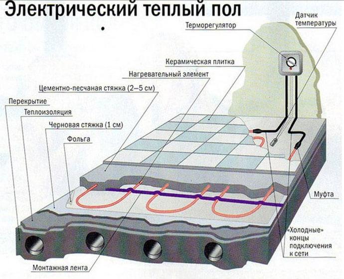 Общая схема электрического теплого пола