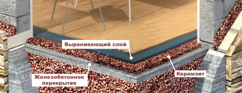 Схема укладки стяжки под керамзит