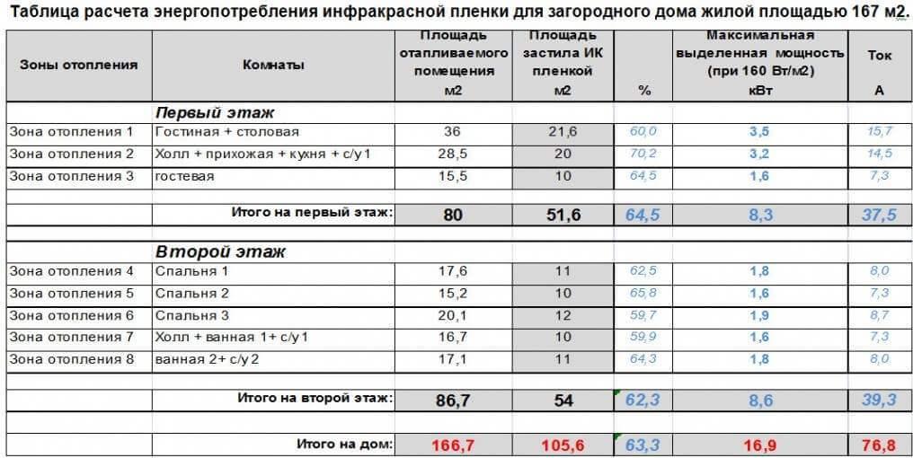 Таблица расчета энергопотребления инфракрасной пленки
