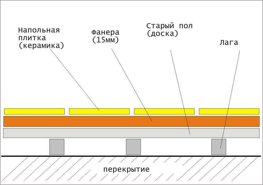 Схема укладки плитки на деревянный пол на лагах