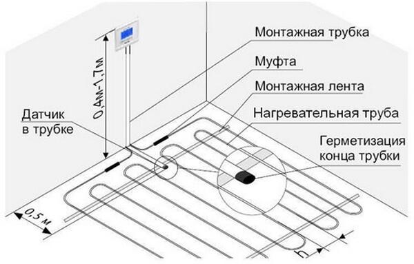 Схема укладки датчика теплого пола