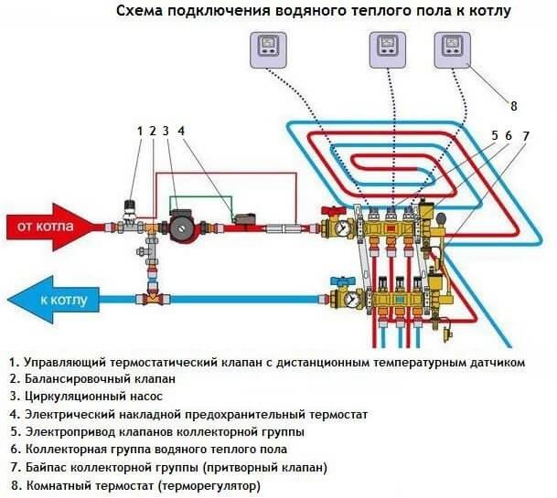 Схема подсоединения газового агрегата
