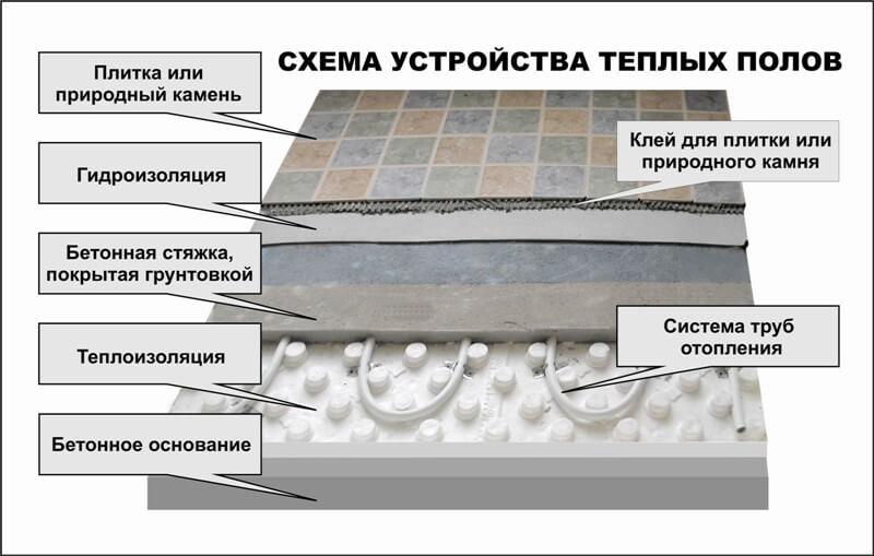 Устройство теплого пола с применением труб