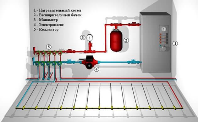Схематическое изображение схемы теплового пола и газового котла