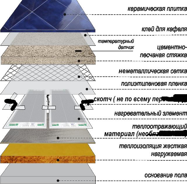 Структура теплового пола в разрезе