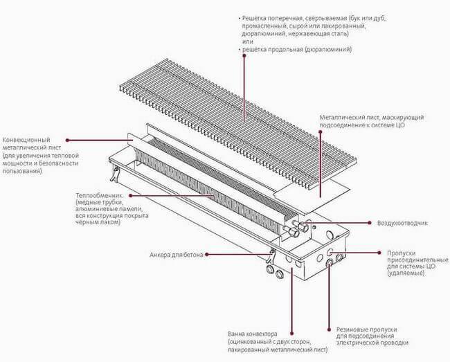 Конструкция радиатора монтируемого в пол