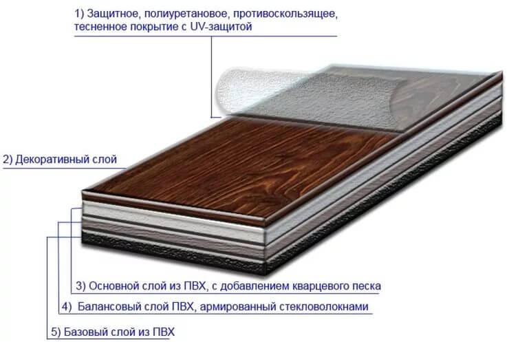 Состав кварц виниловой плитки по слоям