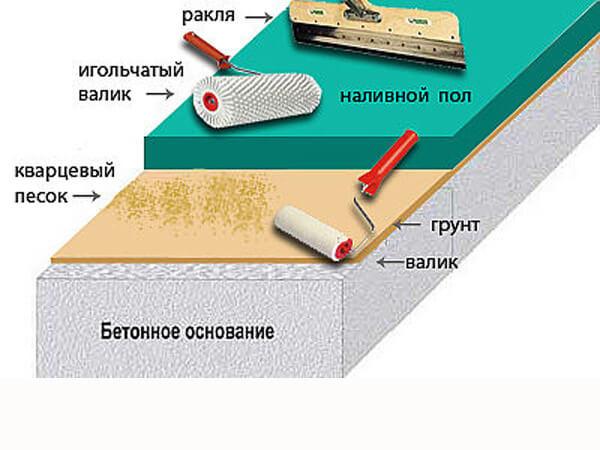 Схема эпоксидного наливного пола