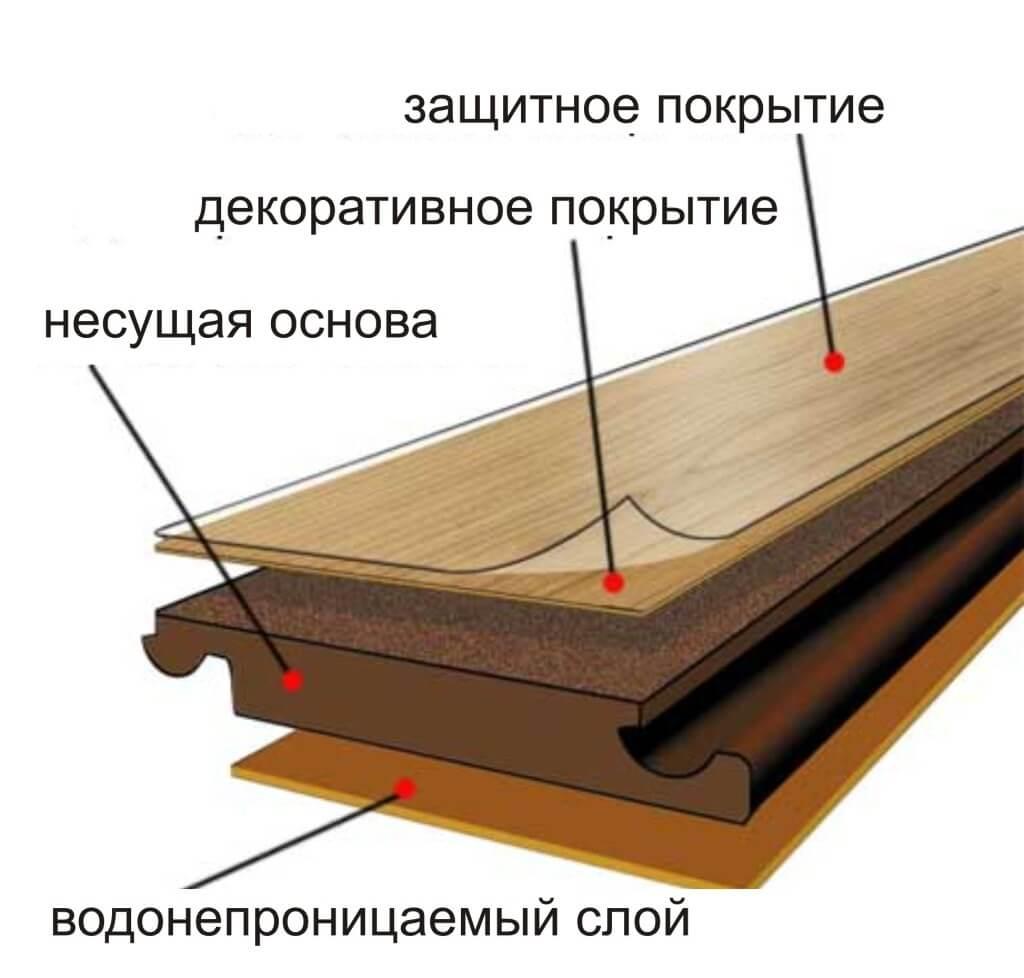 Строение планки