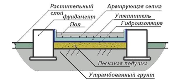 Схематическое исполнение стяжки