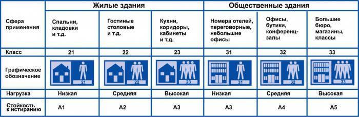 Классификация по износостойкости