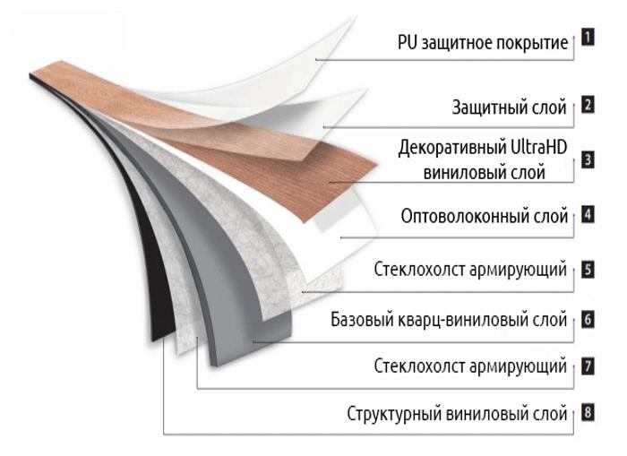Структура виниловой планки