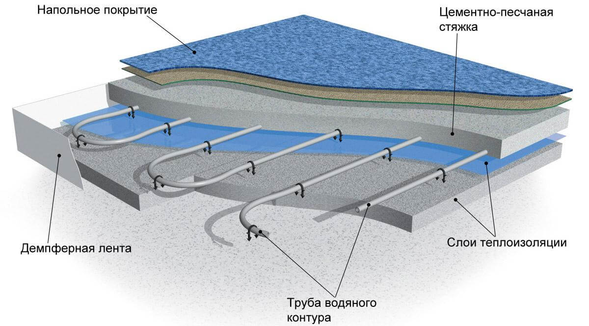 Вид водяного пола в разрезе – сложная конструкция большой толщины