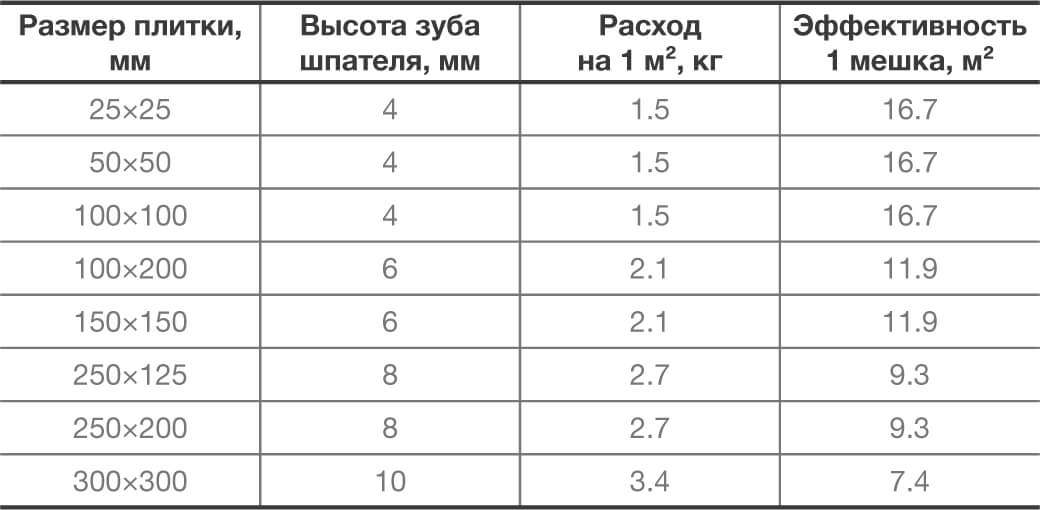Схема расхода клея для плитки