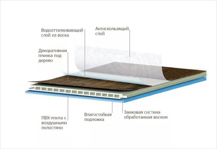 Структура влагостойкого ламината