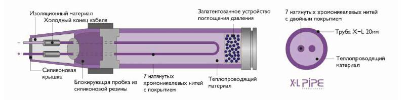 Принцип электро водяного теплого пола