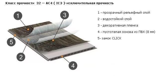 Водостойкое покрытие ламелей