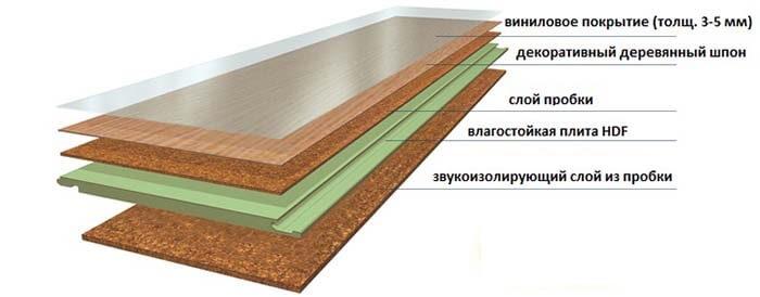 Структура пробковой панели