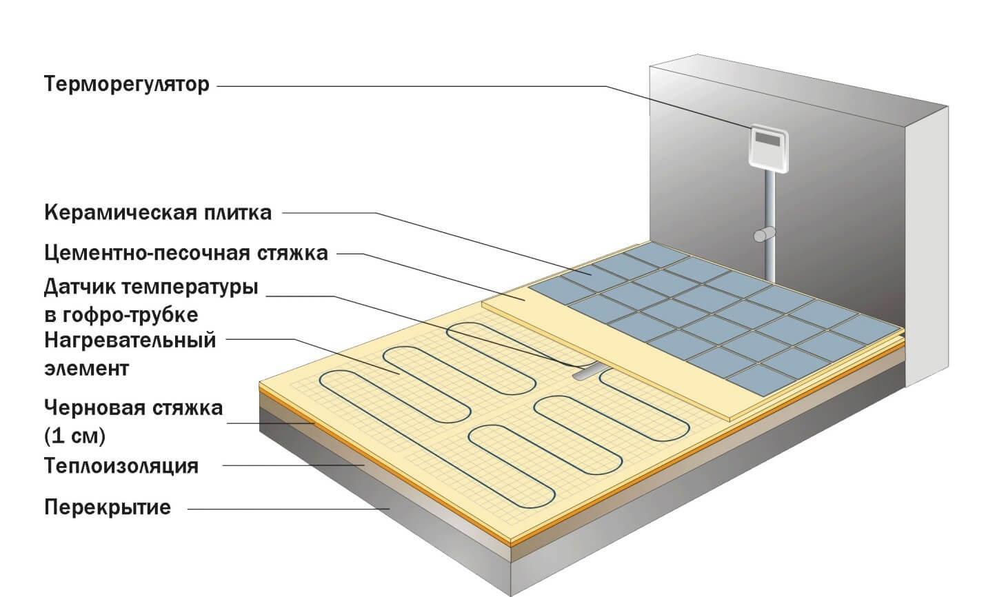 Схема для установки термодатчика