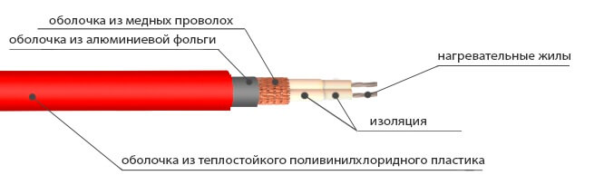 Двужильный кабель с двойной изоляцией