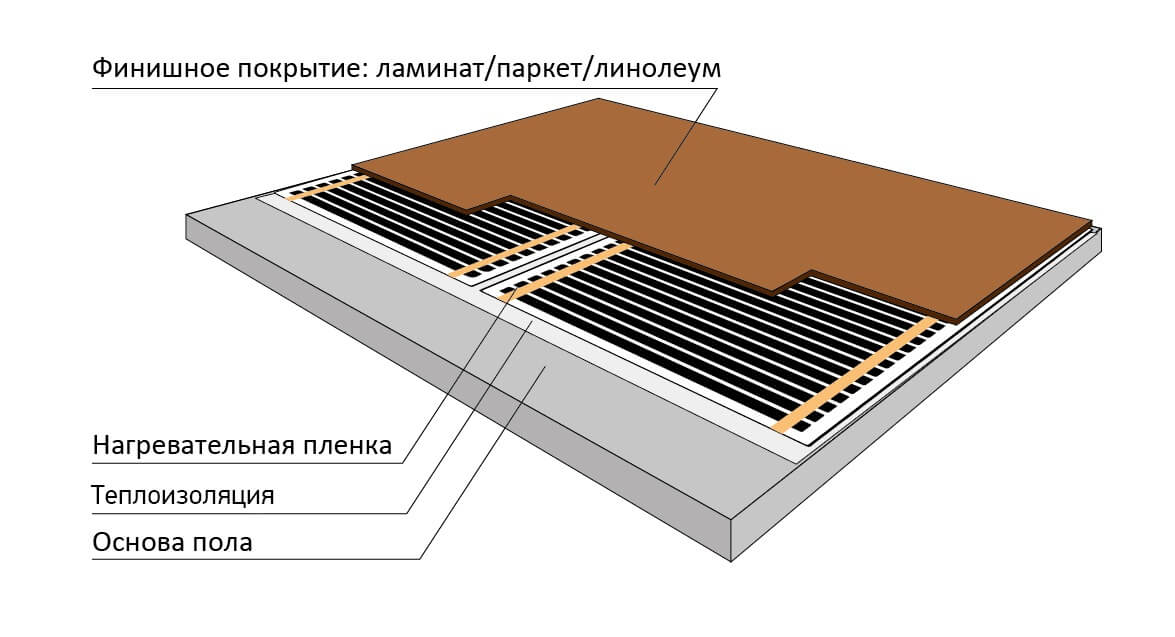Пример укладки ИК пленки
